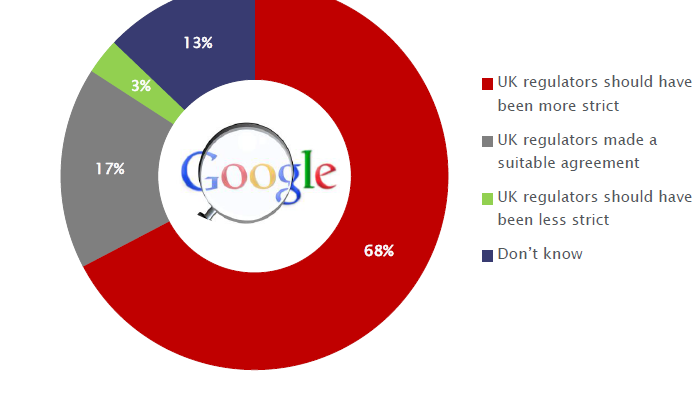 UK attitudes to online privacy